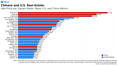 Viewed from Beijing, Even Silicon Valley Housing Looks Affordable - Zillow Research