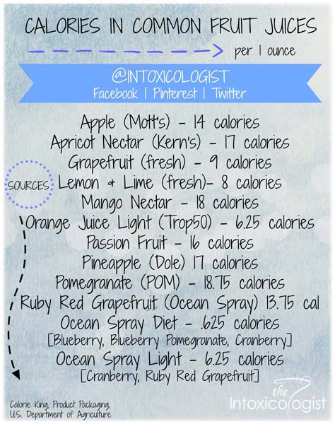 Counting Calories The Intoxicologist