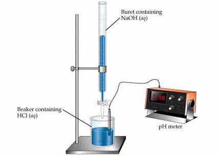 Chemistry The Central Science, Chapter 17, Section 3 - titrations