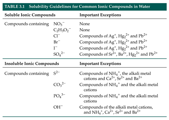 Solubility Rules MCAT 528 Pinterest Chemistry, Study notes - pharmacy school resume