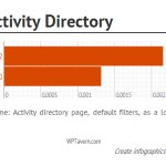 bp-activity-query-time