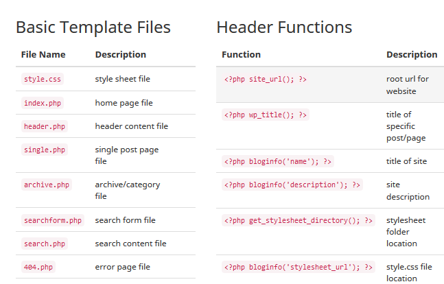 what is function template - wordpress cheat sheet for commonly used template functions