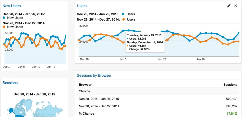 WordPress.com Adds Google Analytics for Business Customers Only