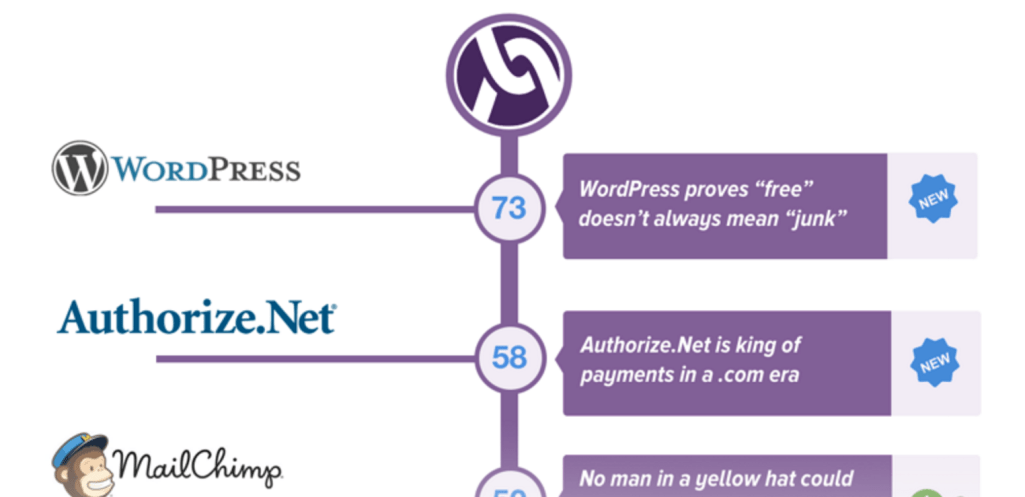 WordPress Tops Alignable's Small Business Trust Index