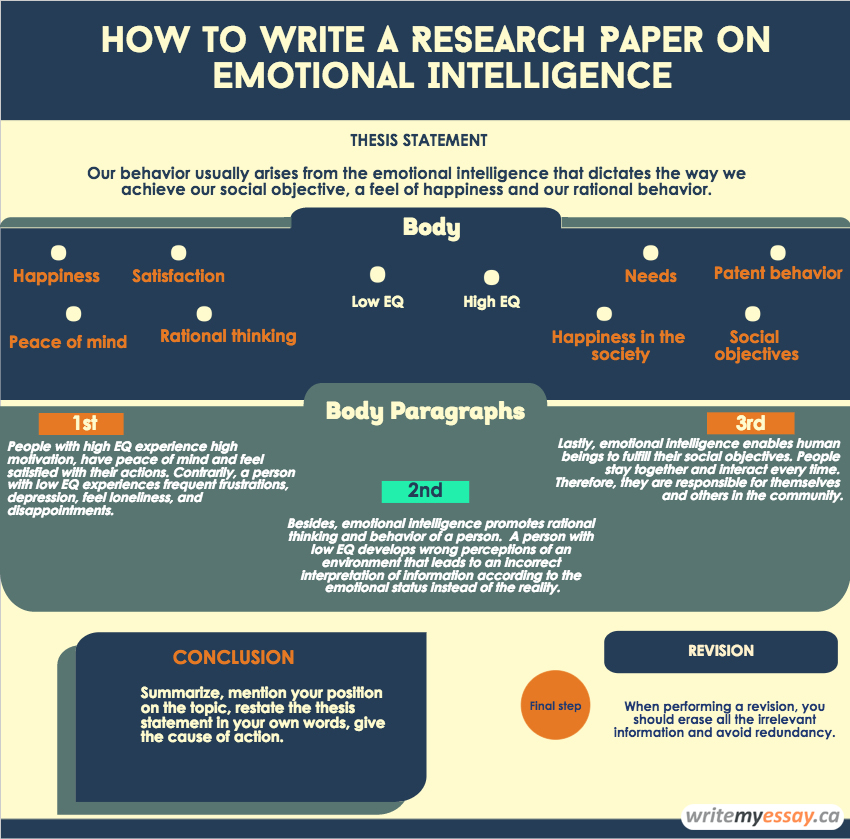 How to Write a Research Paper on Emotional Intelligence - how to write a research paper