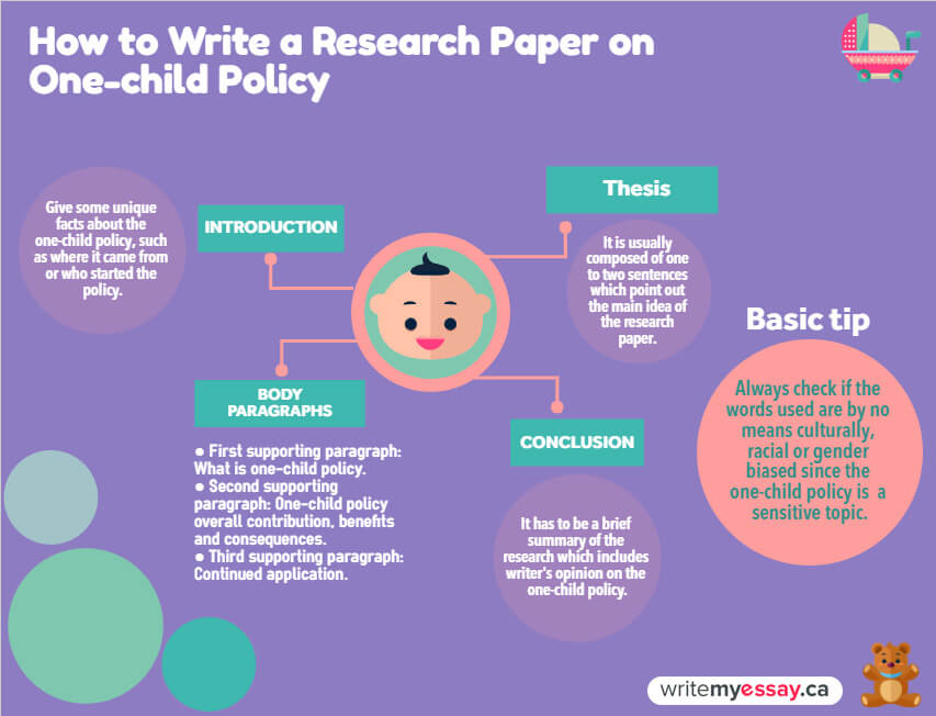 How to Write Research Paper on One-child Policy