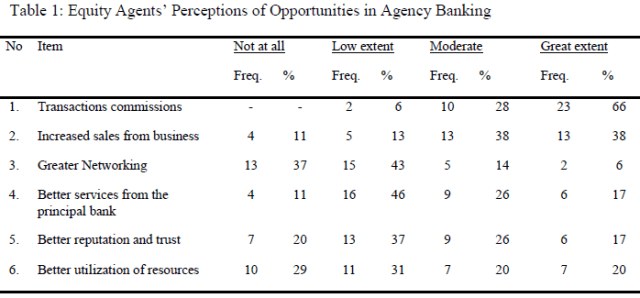 table1-perceptions-of-agency-banking