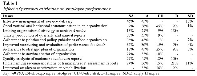 table1-effect-of-personal-attributes-on-employee-performance