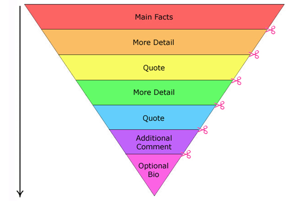 Why You Need The Inverted Pyramid When You Write - Writers Write