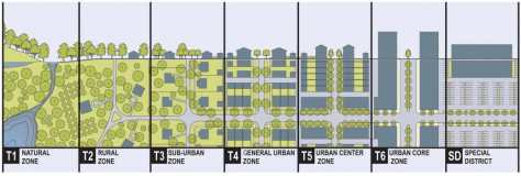 """Transect 03-03-03"""" width=""""1572"""" height=""""530"""" class=""""size-full wp-image-7010"""" /> Source: Image courtesy of Duany Plater-Zybec and Company (2003) Transect 03-03-03"""