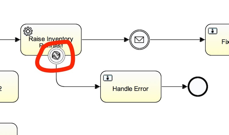 Article How to Model BPMN Business Processes with WSO2 Business