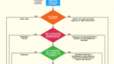 should-i-listen-to-this-seo-advice-flowchart