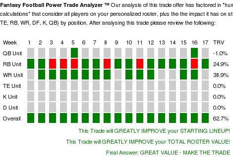 Week 4 fantasy football trade value chart