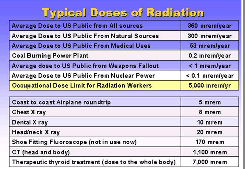 radiation exposure chart - Denmarimpulsar