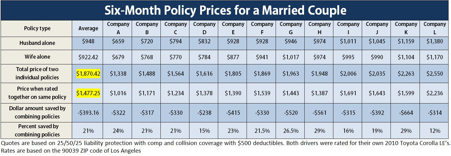 an analysis of differences in the insurance rates by company and driver type If comparing car insurance rates from different companies seems like a   nerdwallet analyzed car insurance quotes across the united states and  auto  insurance are the coverage types available (49%) and price (46%),.