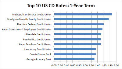 Study: Best Bank Interest Rates on Savings and CD Accounts Revealed by Go Banking Rates