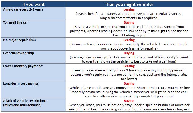 lease vs rent car