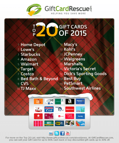 GiftCardRescue.com Releases Annual Top 20 Gift Card List ...