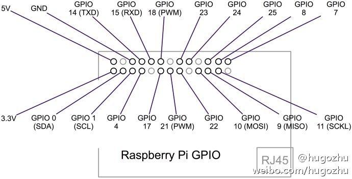 wiringpi gpio functions