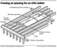Creating easier access to attic a DIY project - SFGate