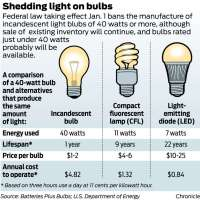 New law leads to light bulb hoarders - Beaumont Enterprise