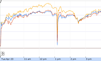 Google Finance image of trading pattern in major U.S. financial indexes on Tuesday, April 23. The sharp plunge just after 1 p.m. was triggered by a phony message sent from the Associated Press account on Twitter.