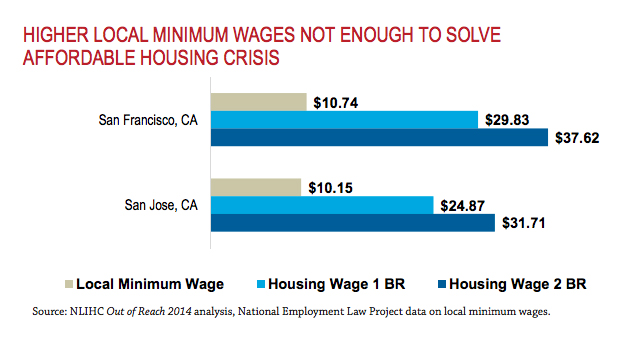 Minimum wage workers in San Francisco and San Jose still fall short of being able to afford housing. (National Low Income Housing Coalition)