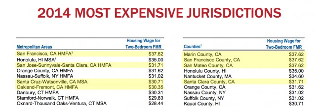 Several California cities and counties top the list of most expensive places to rent a home. (National Low Income Housing Coalition)