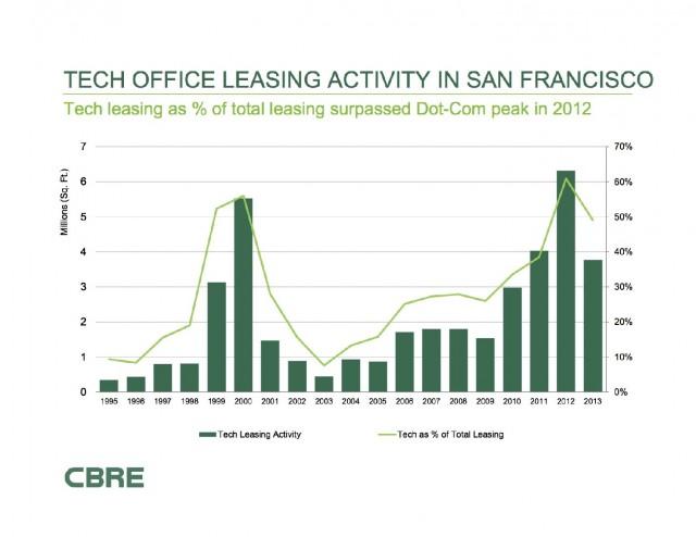 SF Tech Leasing