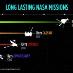 NASA's Record Holding Space Missions