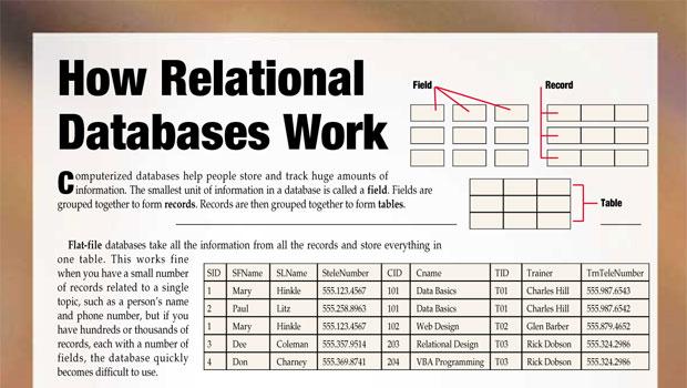 relational data models - Selol-ink