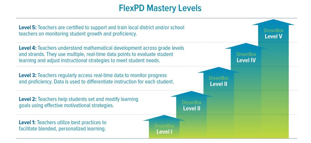 Implementing Professional Development that Sets Teachers and