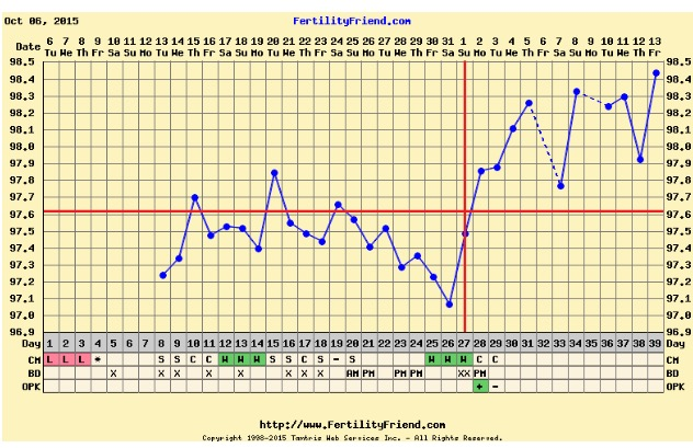 Two temp dips after ovulation?!
