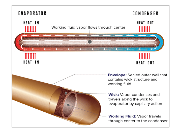Heat Pipes for Thermal Management