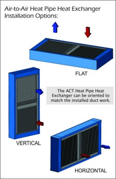 Heat Pipe Heat Exchanger: Air