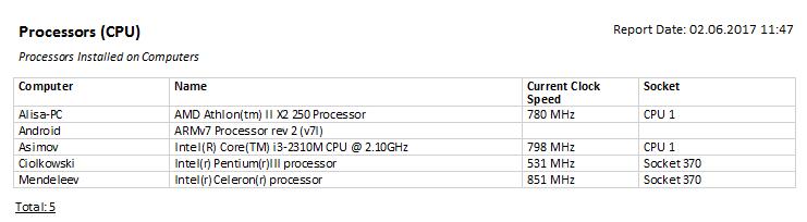 CPU report