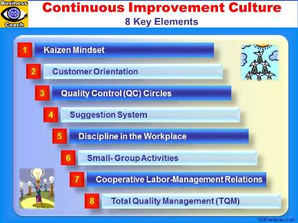 KAIZEN CULTURE 8 ELEMENTS Continuous Improvement Culture, Japanese