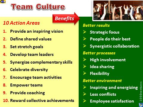 TEAM - types, tasks, features, leaders, entrepreneurial, innovation - an example of teamwork