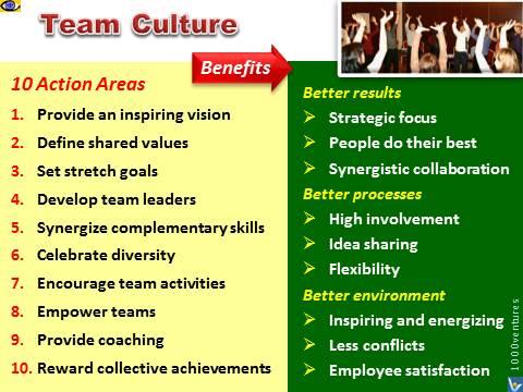 TEAM CULTURE Winning Corporate Culture Team Building, Teamwork