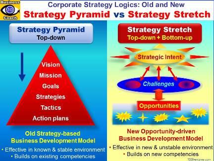 STRATEGIC MANAGEMENT Busiuness Strategies, Competitive Strategies