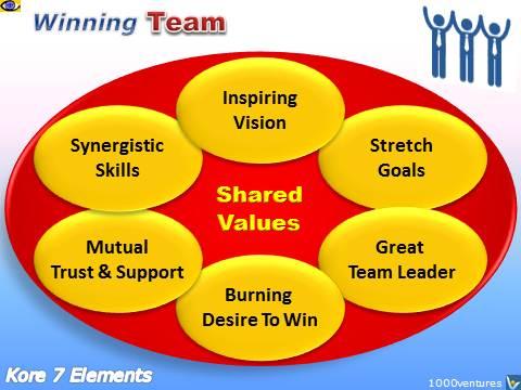 Team, Teamwork, Team Building