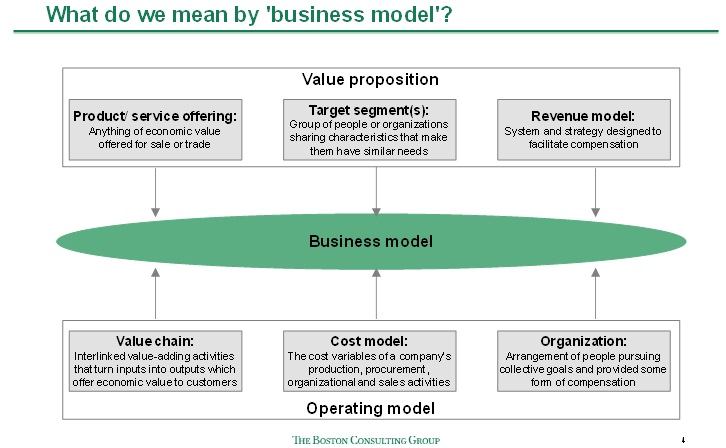 BCG business model Business Pinterest Business - simple sales contracts