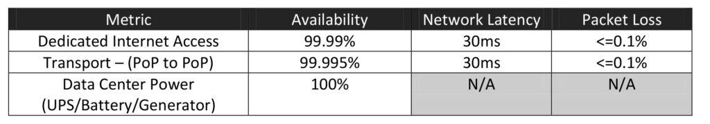 Service Level Agreement - 123Net - service level agreement