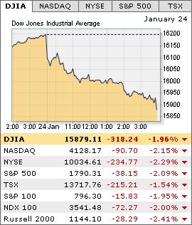 Us market option trading