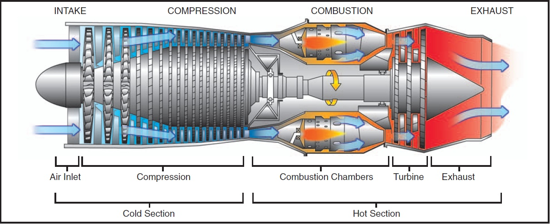 THE GAS TURBINE ENGINE