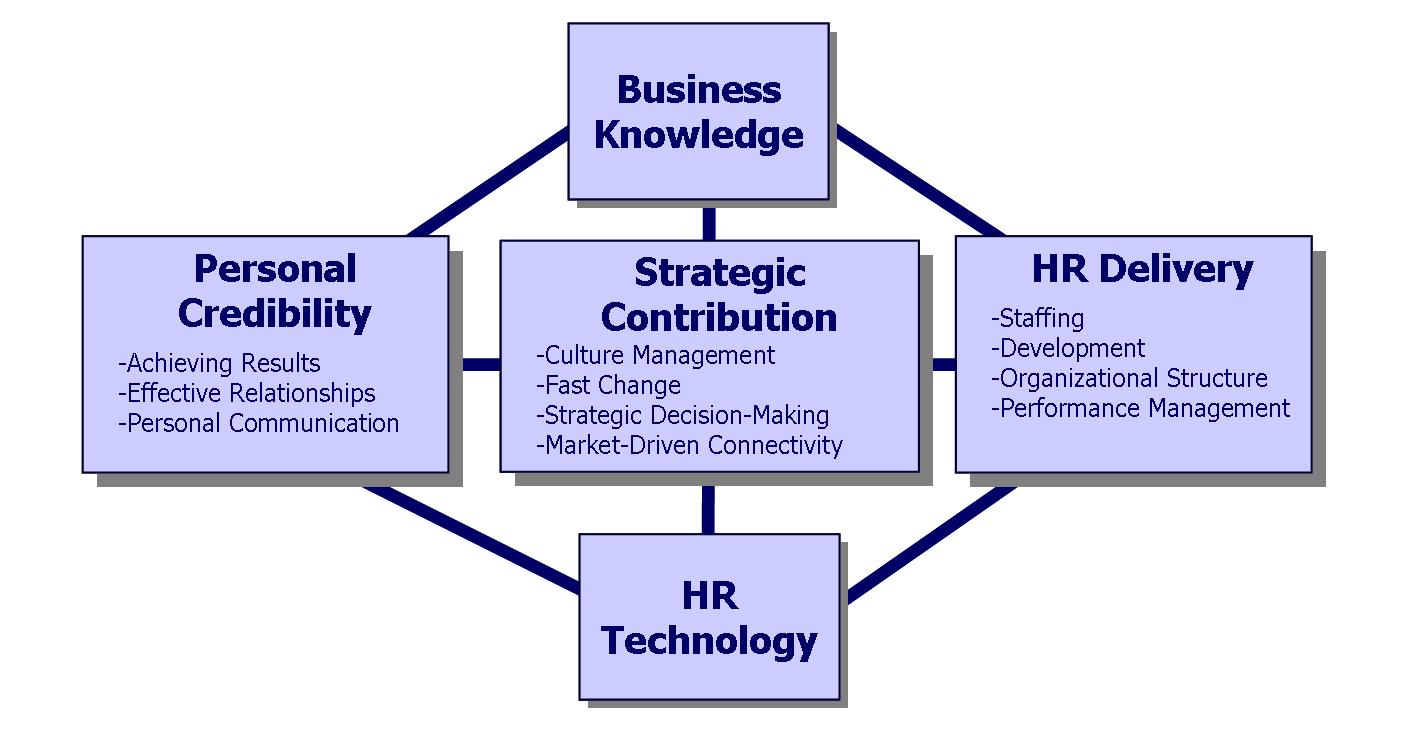 Top 10 Best Practices In Hr Management For 2013 Hr Daily Human Resource Management Roles Knowledge Center