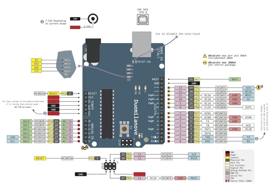 Manuals, Data Sheets, Diagram and Pinouts 14core