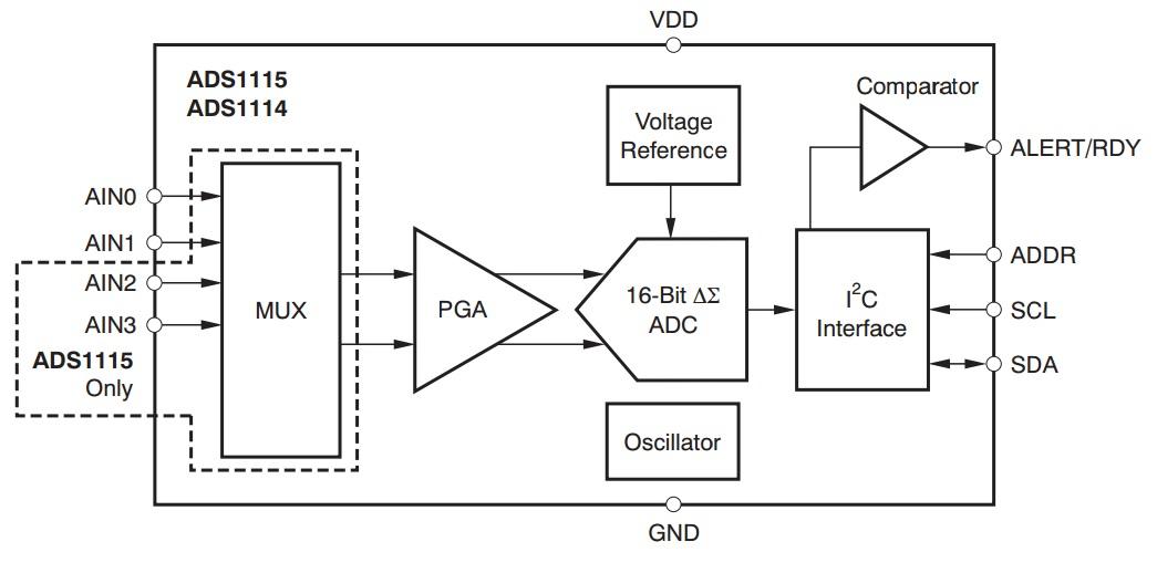 digital to analog converter block diagram