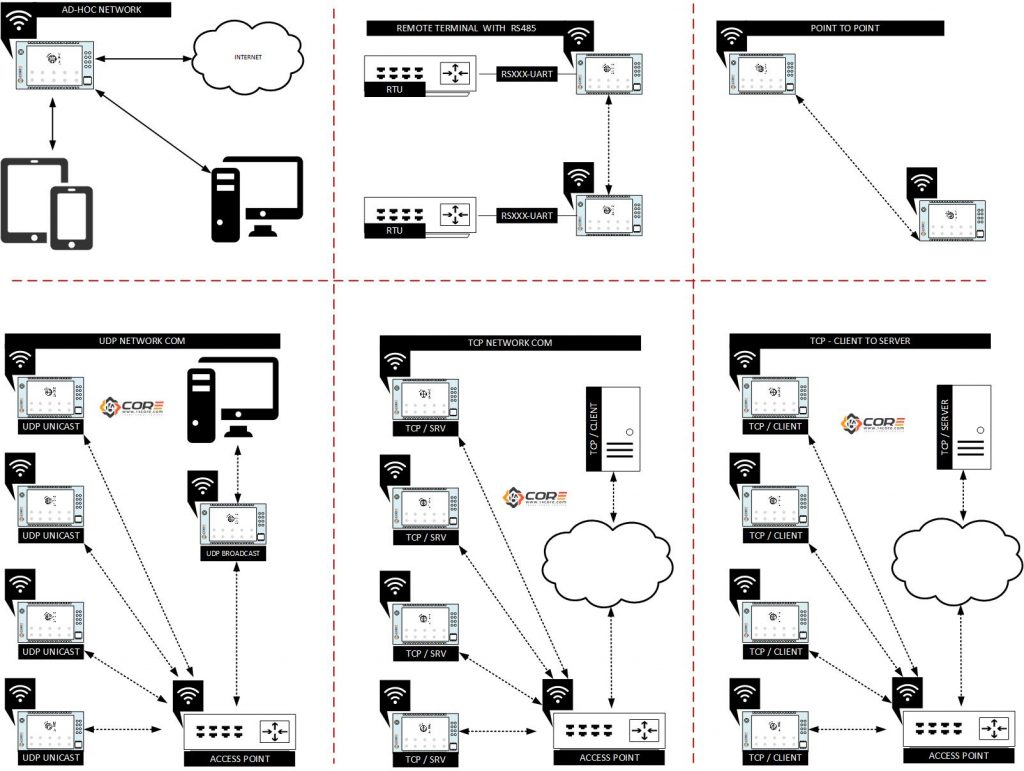wifi network diagram