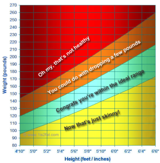 Weight for Height Chart Ideal Weight Calculators and Tools